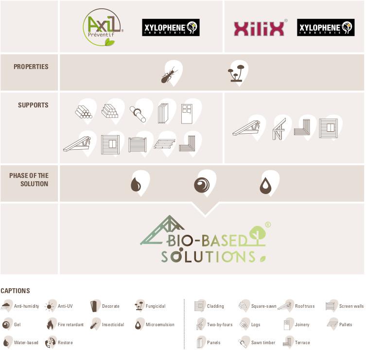 Tableau récapitulatif des solutions biosourcées d'Adkalis