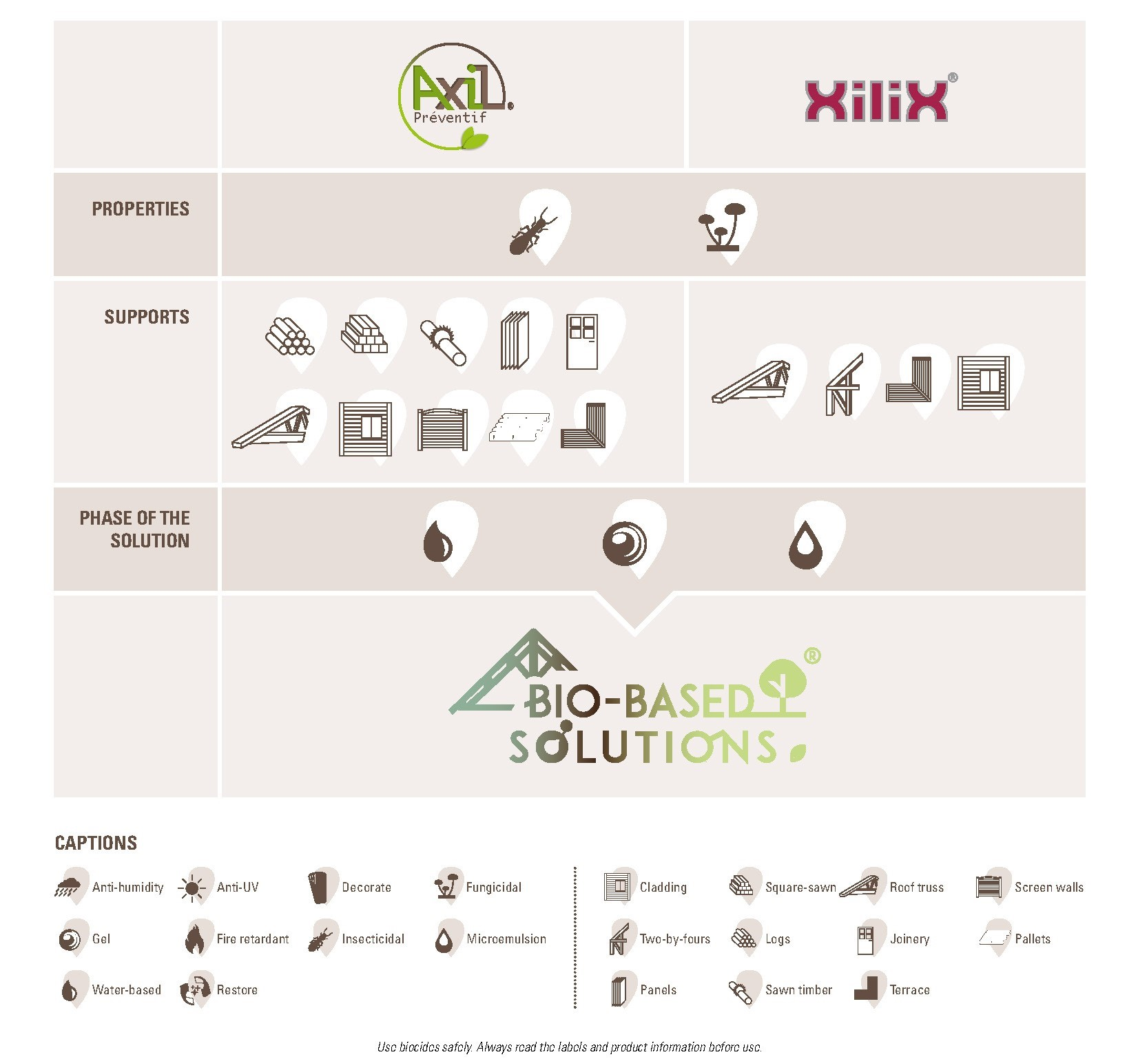 Biobased Solutions